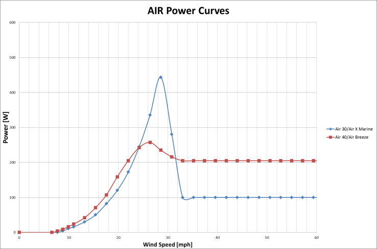 Air_Power_Curves.png