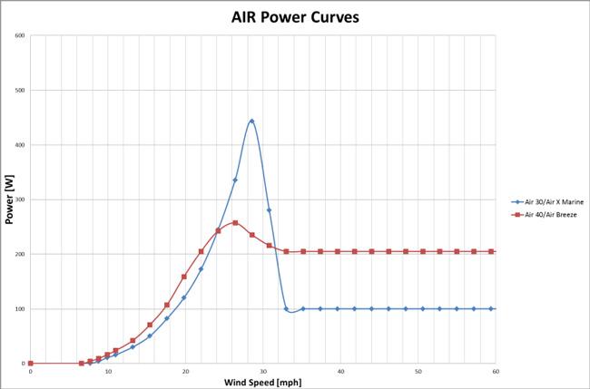 airpowercurves.JPG