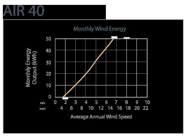 Air 40 Geração Mensal de Energia