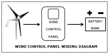circuit wiring diagram program with Wind Control Panel on Wind Control Panel additionally How To Make A Start Stop Jog Circuit In A Plc moreover Microsoft Visio Wiring Diagram as well Diagram Of Digestive System For Class 3 moreover Relay Interfacing Arduino Tutorial.